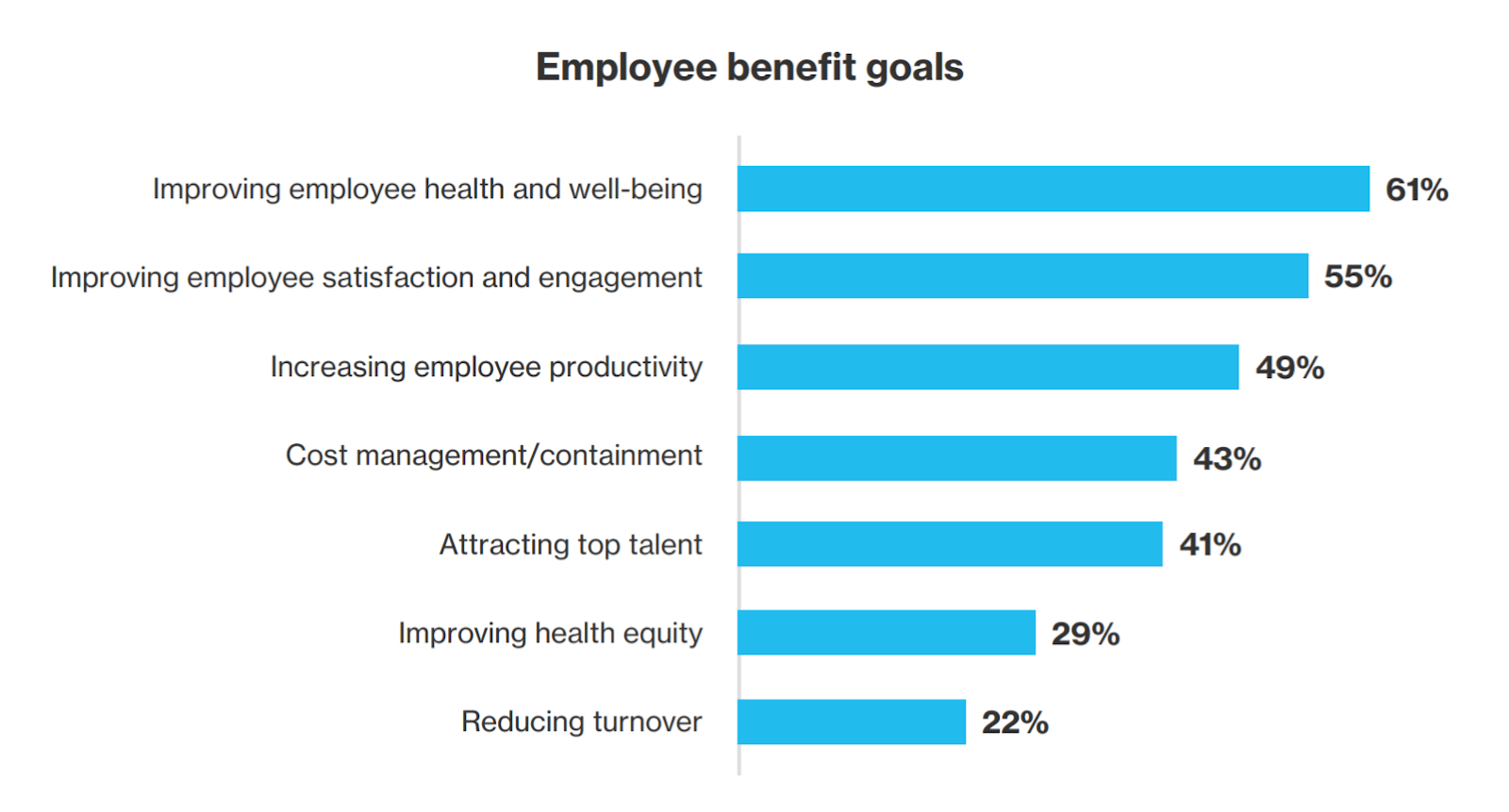 Bar chart showing employee benefit goals for organizations.