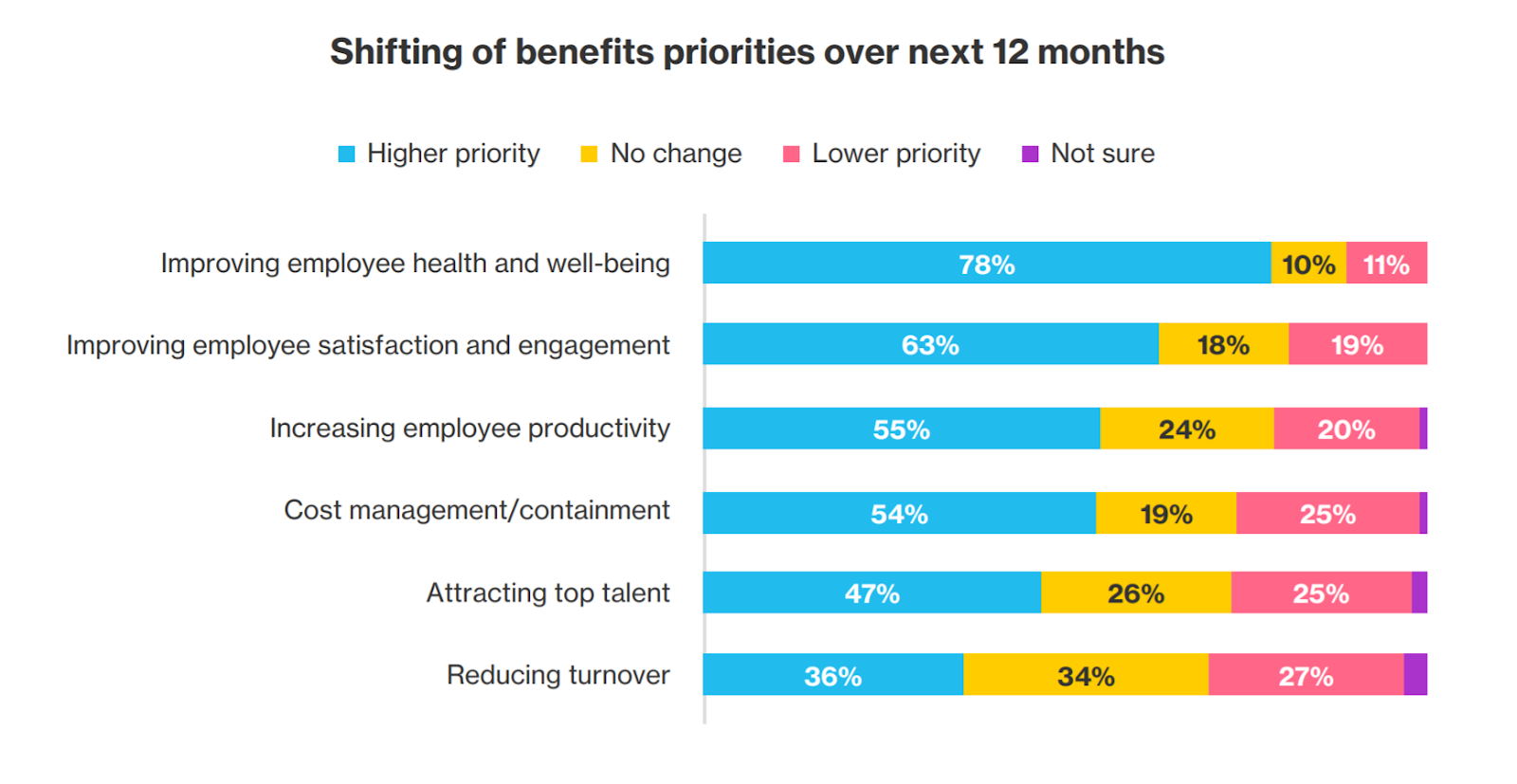 Chart showing benefits priorities expected to shift.