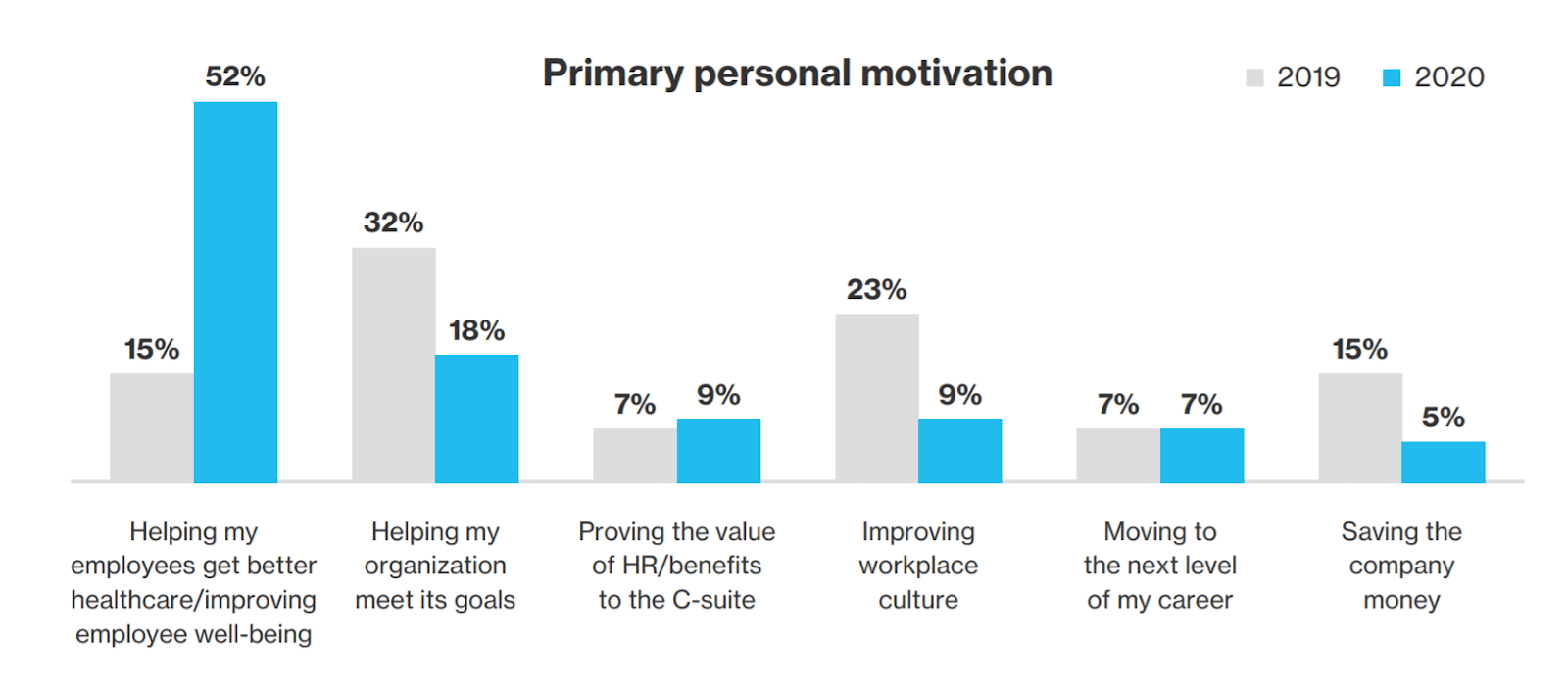 Comparison from 2019 to 2020 on primary personal motivation of benefit leaders.