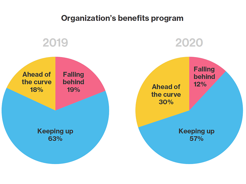 "Pie charts showing employers who view themselves as ""ahead of the curve"", 2019 and 2020."