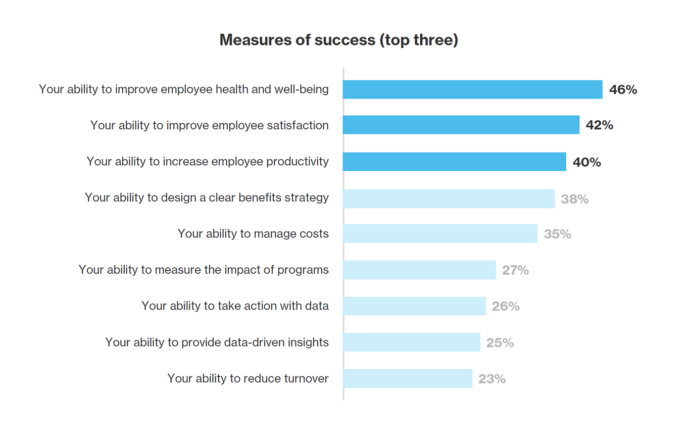 Bar chart showing the top three measures of success for benefits leaders.