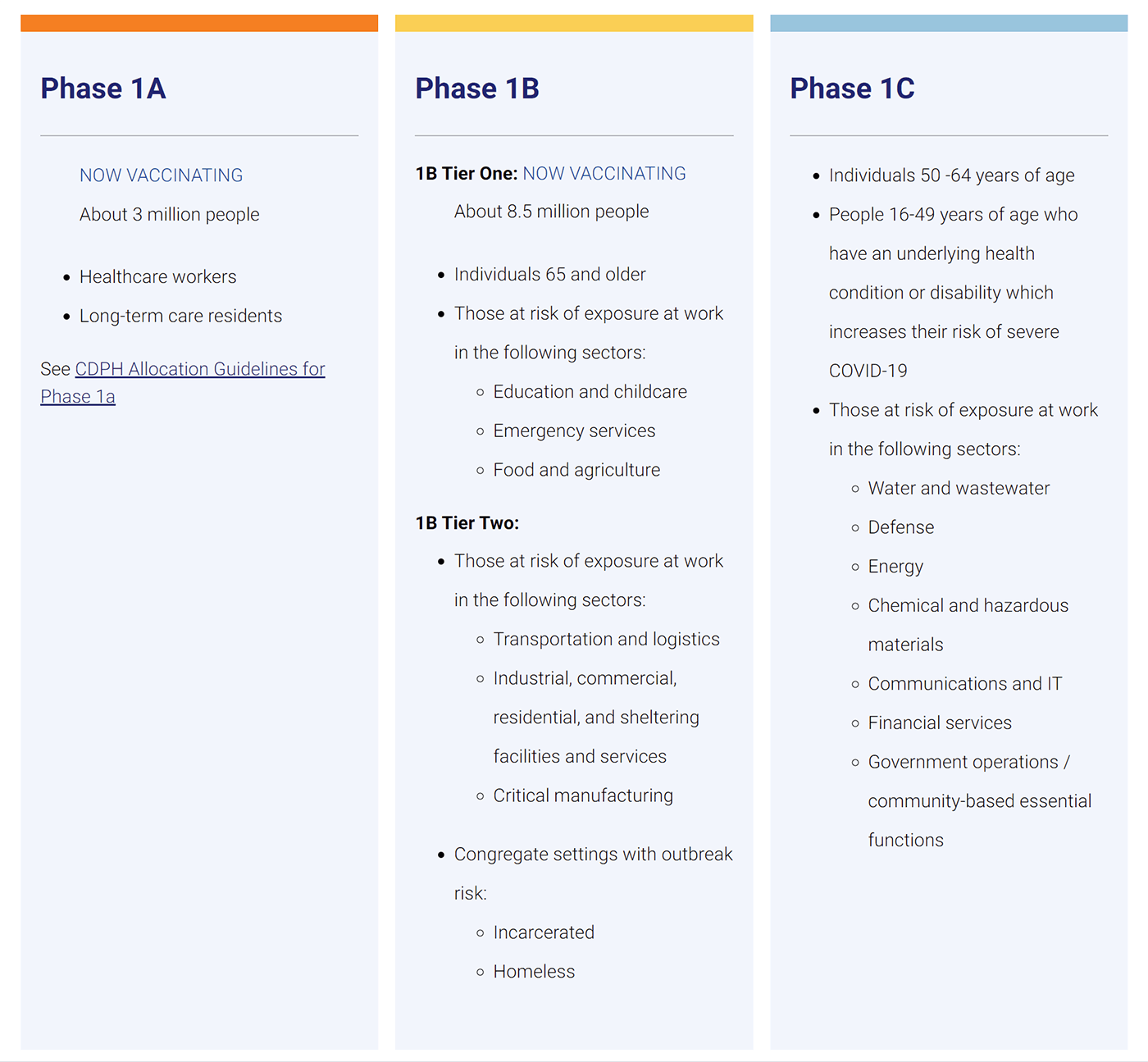 Charts showing COVID-19 vaccine phases for California