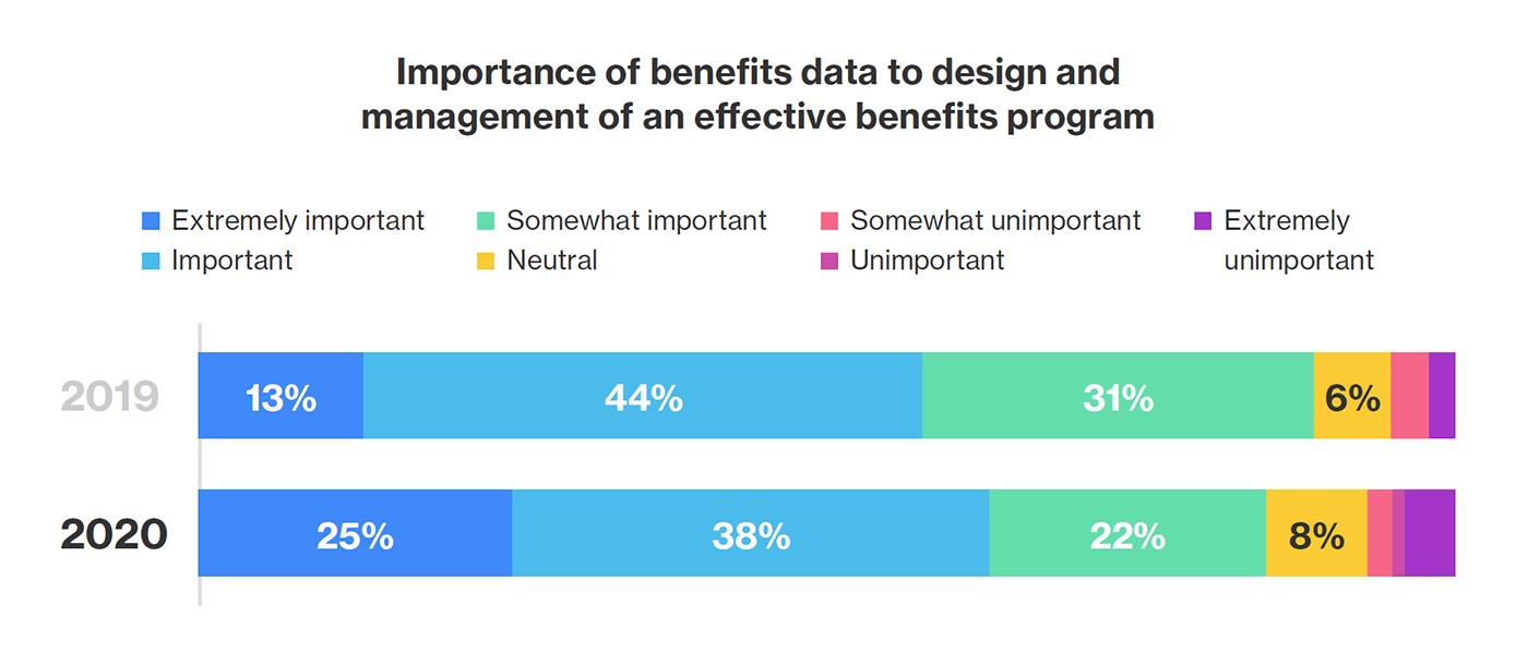 Chart showing importance of benefits data for 2019 and 2020