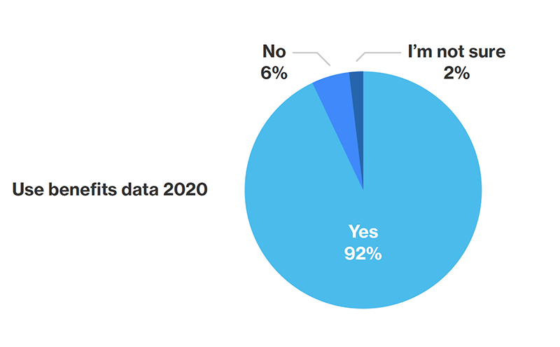 Pie chart showing how many survey respondents are using benefits data