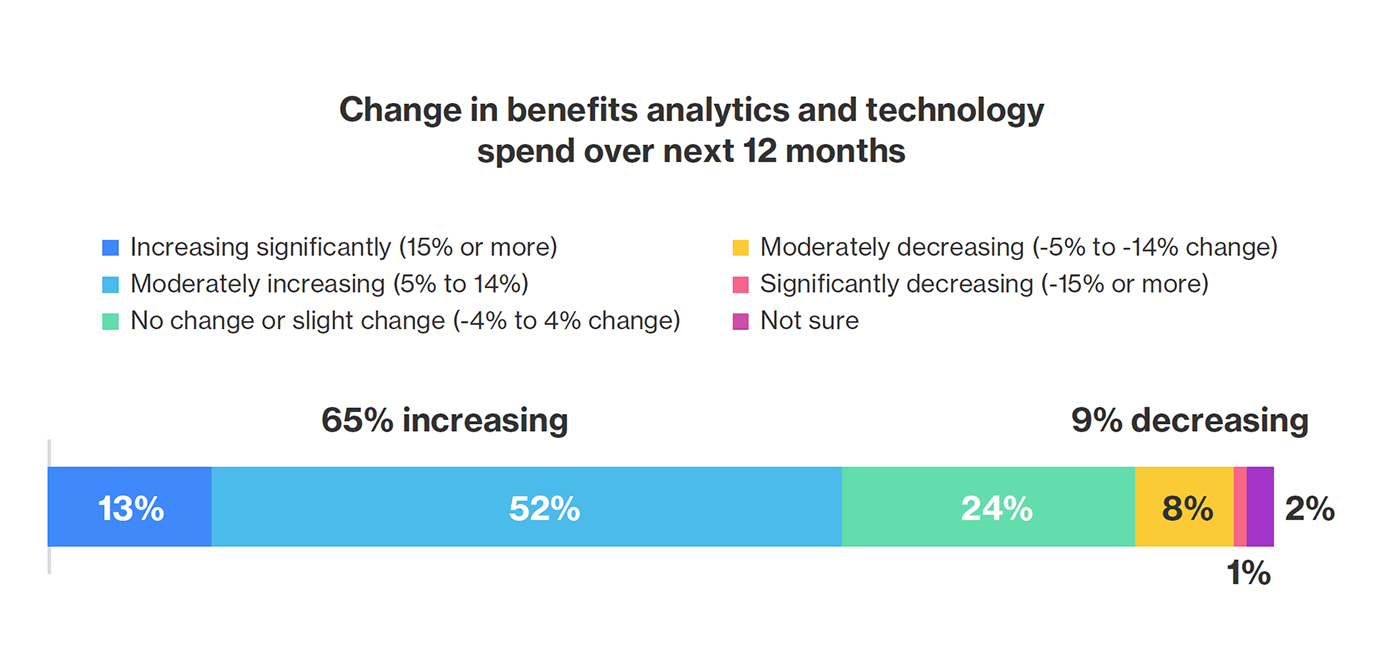 Chart illustrating how spending on benefits analytics will increase in 2021
