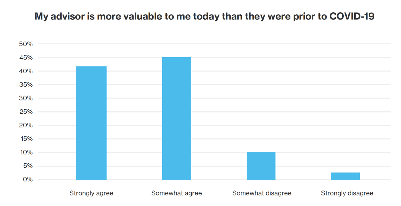 Bar graph indicating that advisors are more valuable because of the COVID-19 pandemic