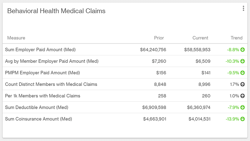 Table with costs for behavioral health medical claims