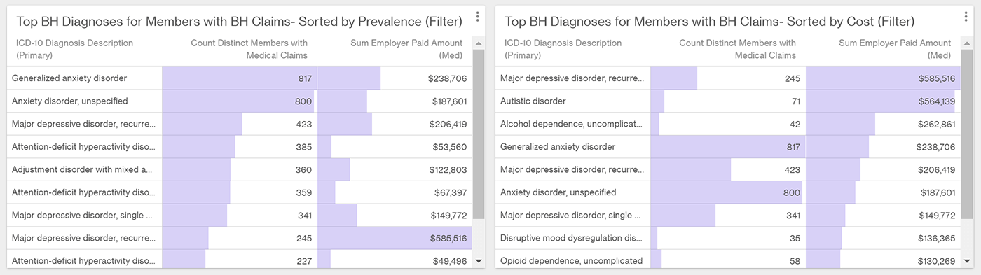 Costs for common behavioral health diagnoses