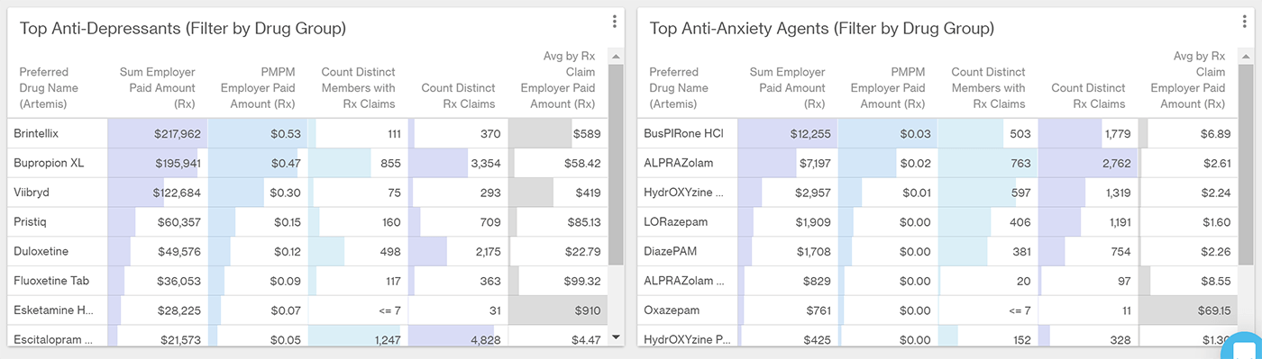 Table showing costs for common antidepressants and anti-anxiety medications.