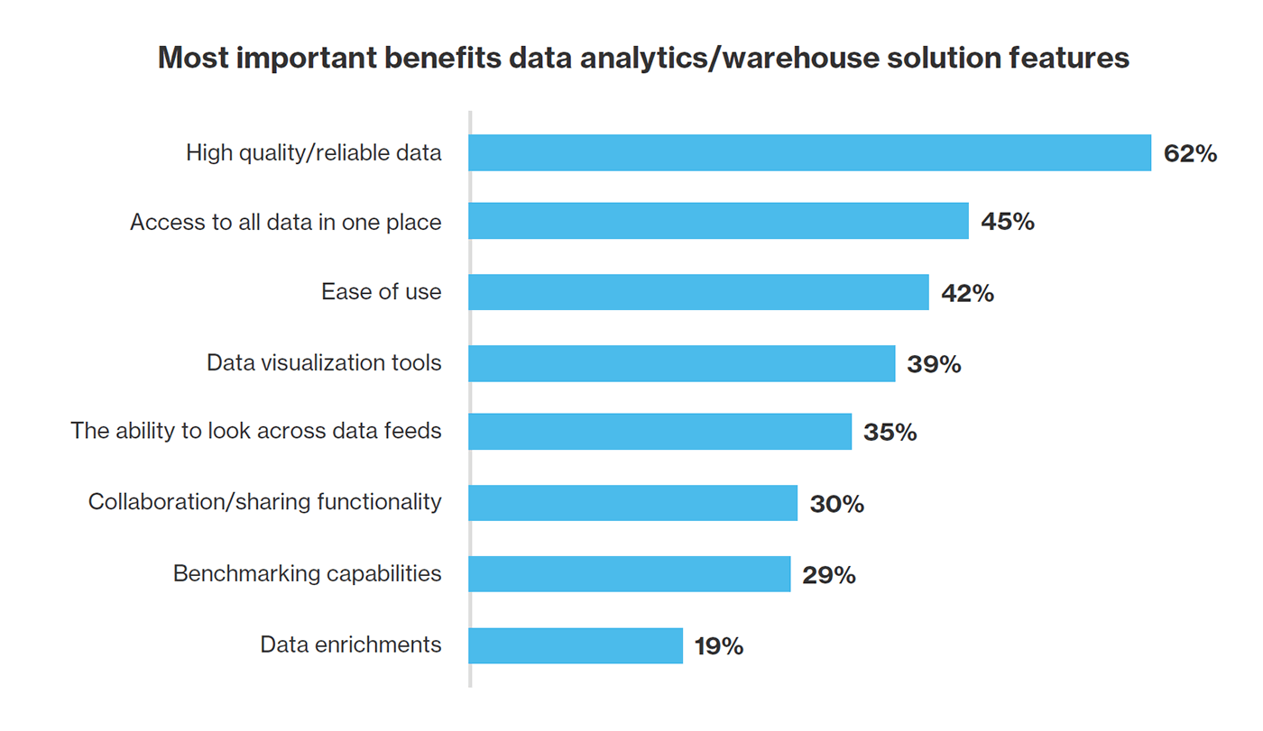 Bar chart showing which features of data warehouse are most important.