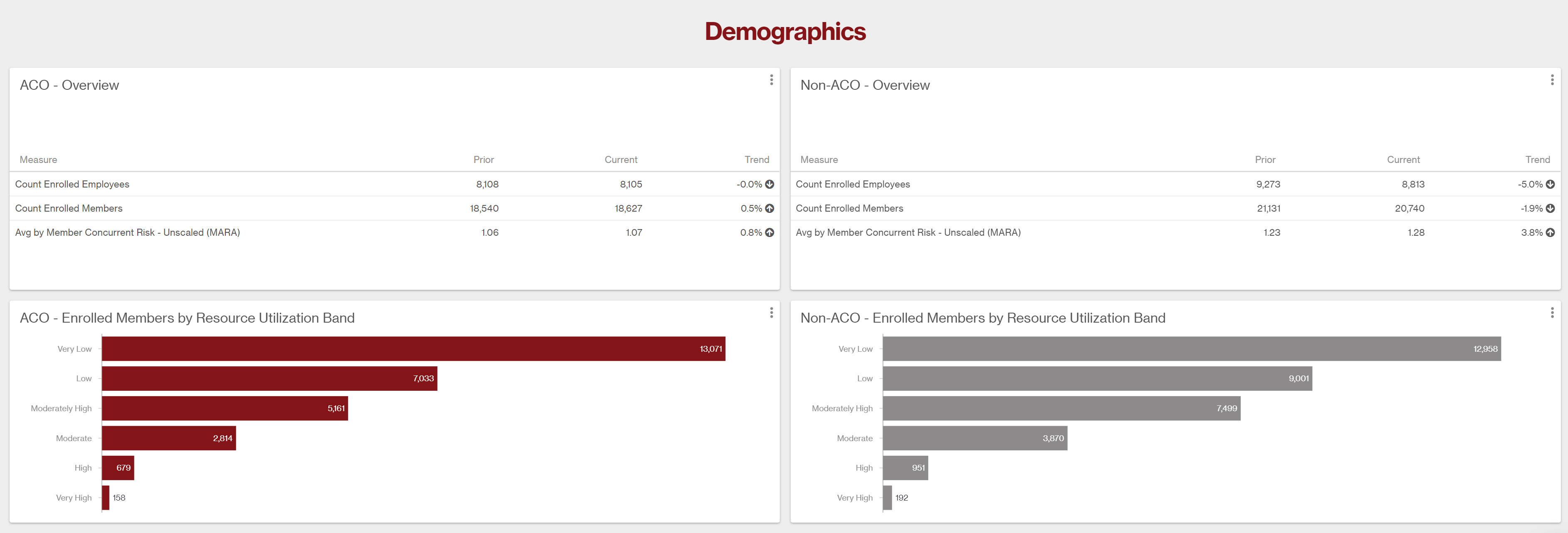 Charts showing demographic info for patients in ACO vs. not in ACO