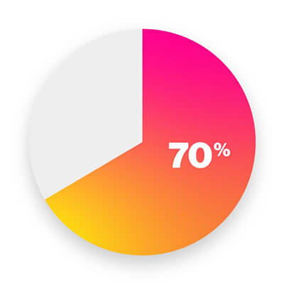 Pie chart showing 70% of employers using non-traditional data feeds.