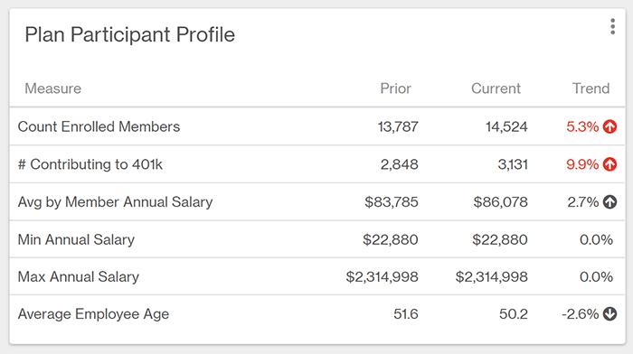 Table showing 401k plan participant information