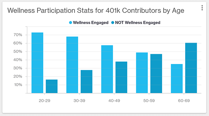 Bar chart comparing engaged members vs. non-engaged members wellness participation