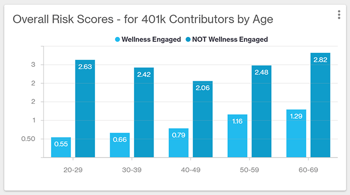Bar chart comparing risk scores for members engaged with wellness programs