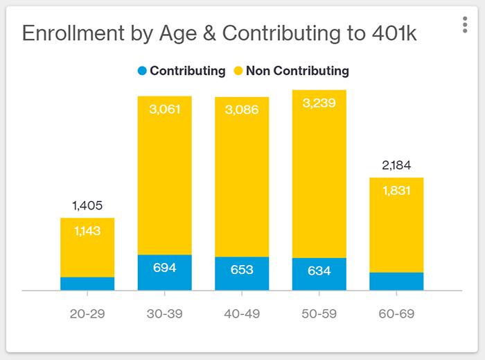 Bar chart showing members by age bin contributing to 401k