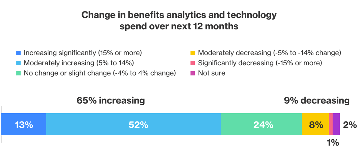 Chart showing percentage of benefits leaders who plan to increase investment in benefits data analytics
