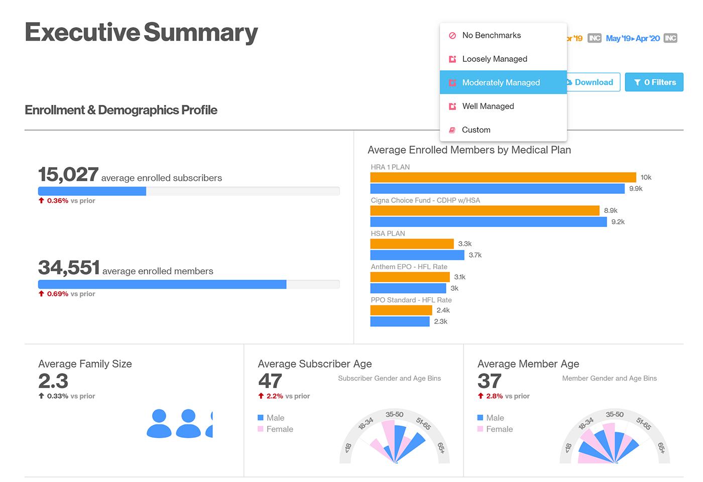Screenshot of Artemis Health Executive Summary report with bencmarking built in.