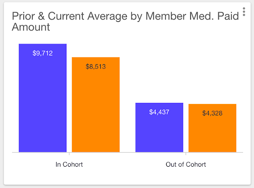 Average costs for members with and without low back pain.