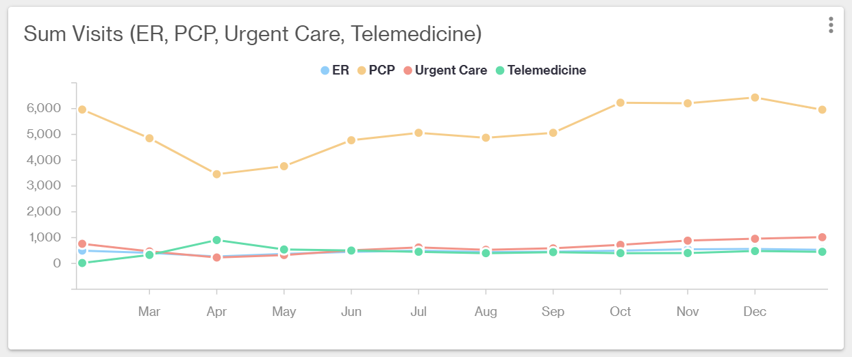 Graph showing how many members are visiting the ER, urgent care, telemedicine, or primary care physician.