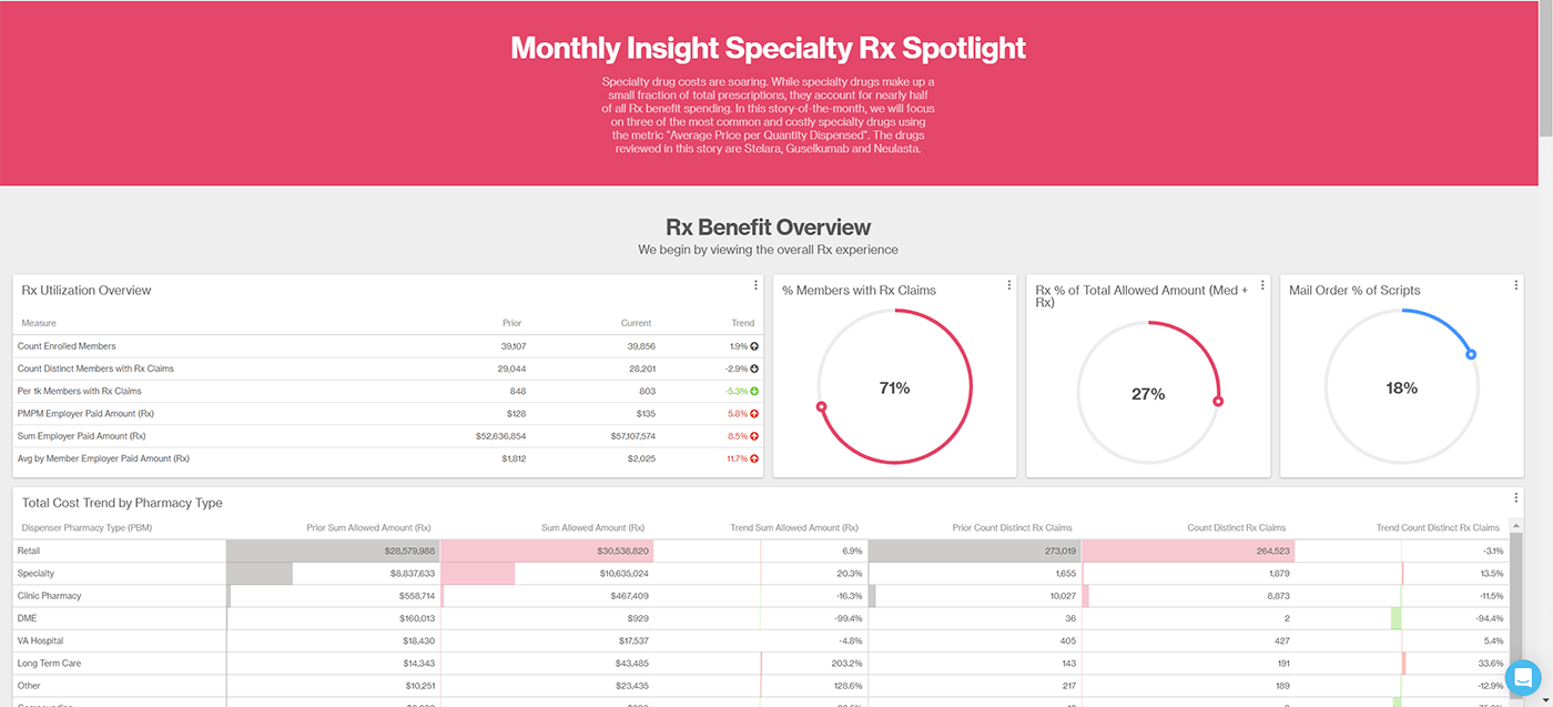 Dashboard showing data around specialty prescription spending.