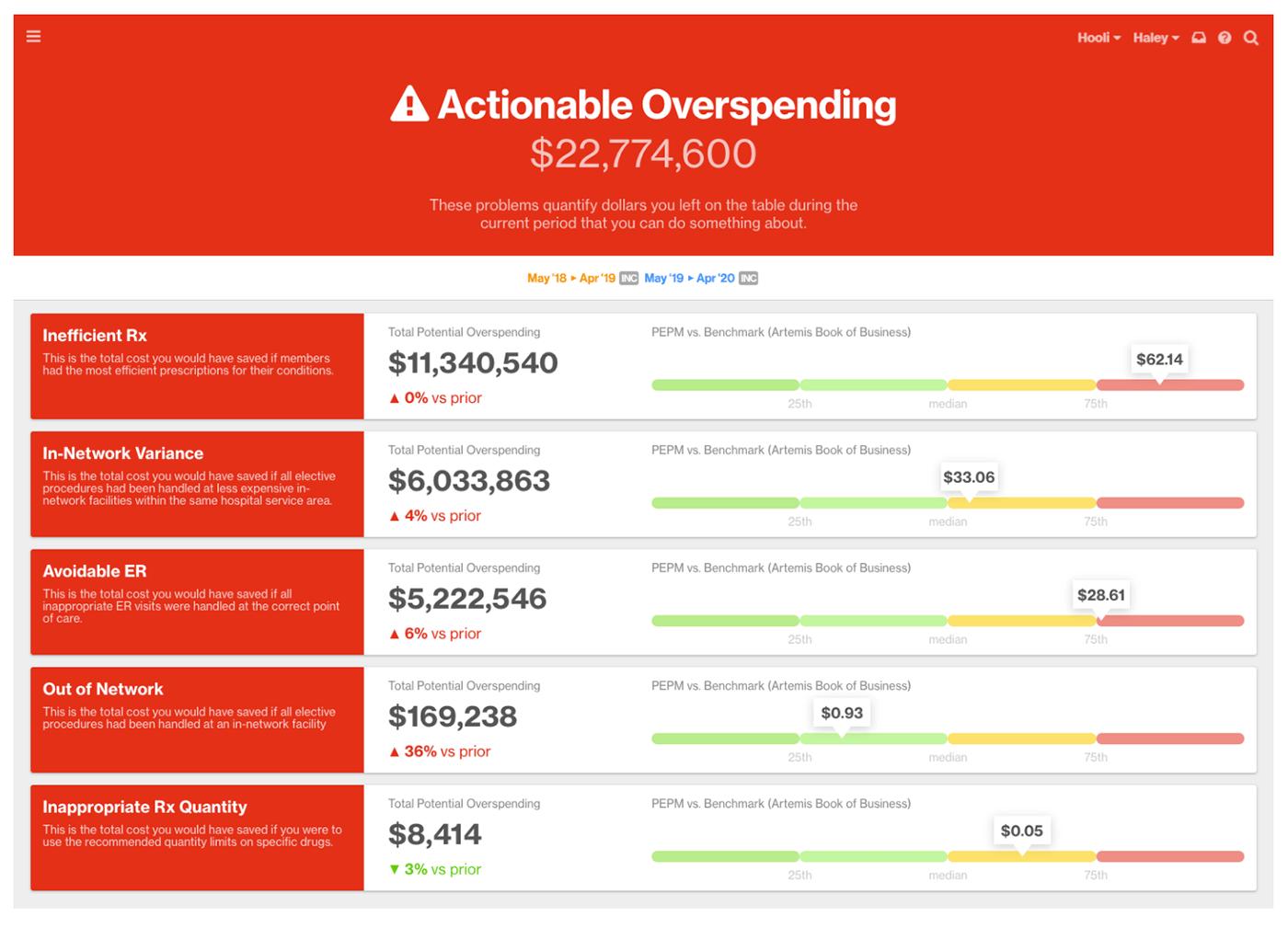 Chart showing actionable overspending on employee benefits costs in five categories