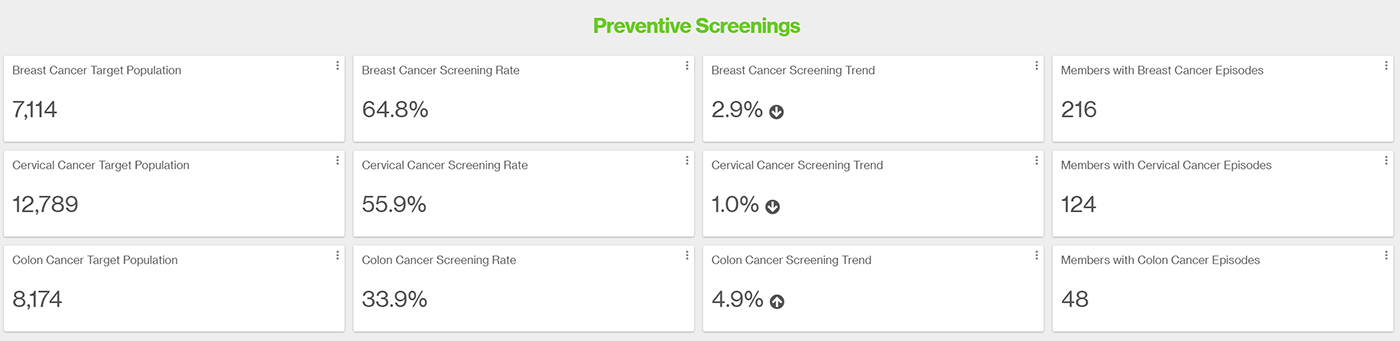 Chart showing screening rates for common cancers.