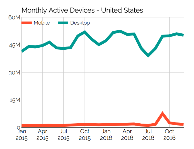 Monthly Active Devices Chart