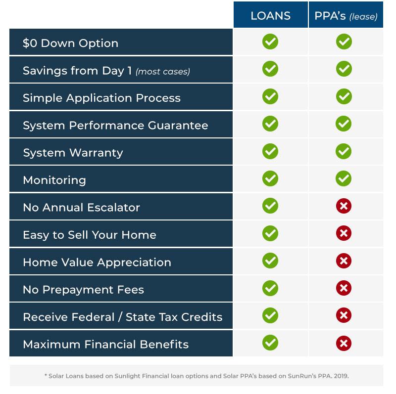 Solar Loan vs PPA