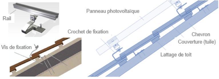 structure-rail-photovoltaique