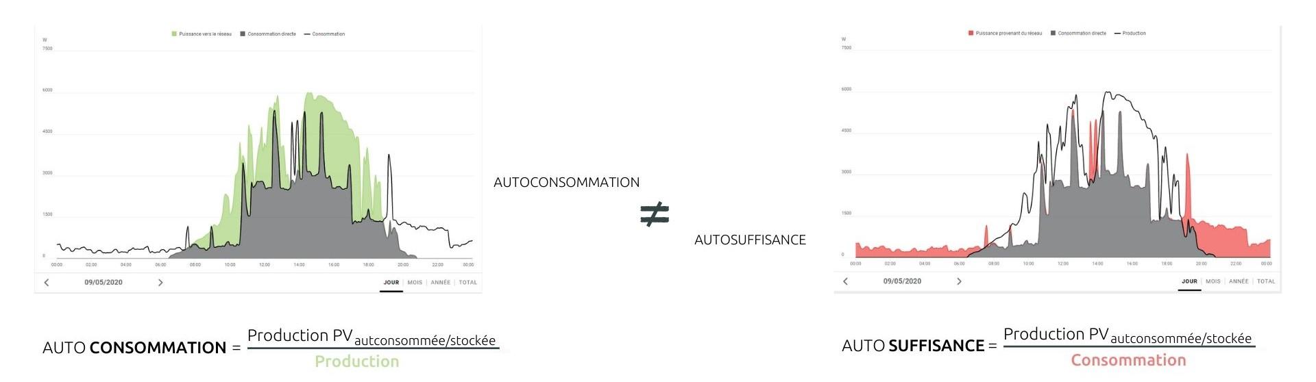autoconsommation-autosuffisance