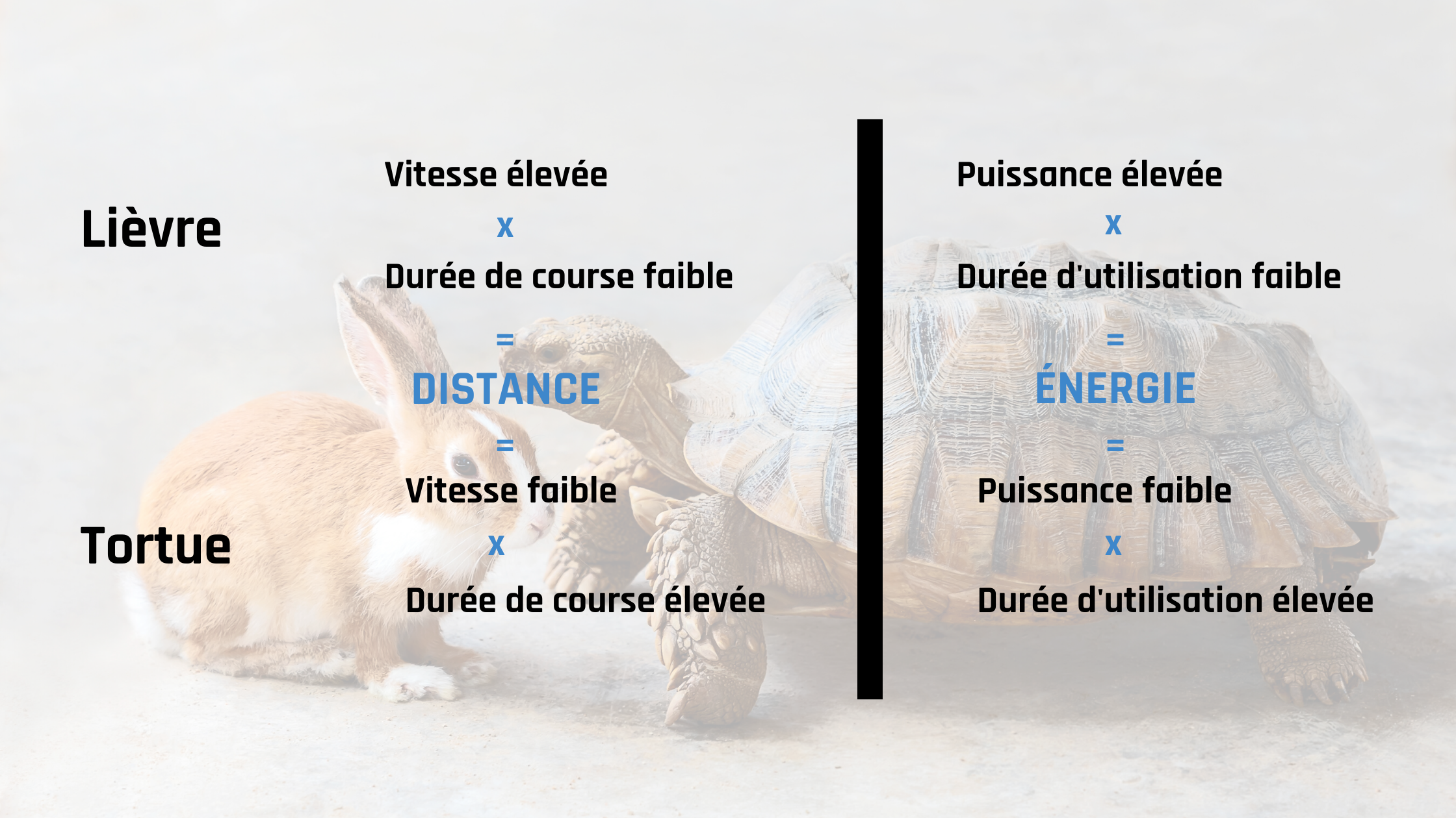 distance-energie-puissance