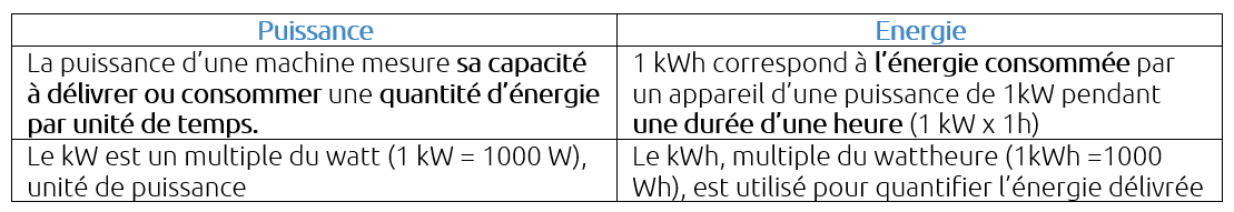 puissance-energie-k-kw-kwh