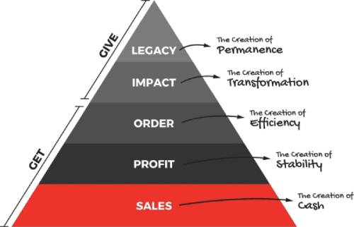 Sales is the first level in the business hierarchy of needs.