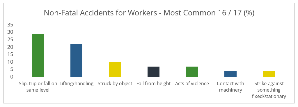 Graph showing most common non fatal accidents for workers