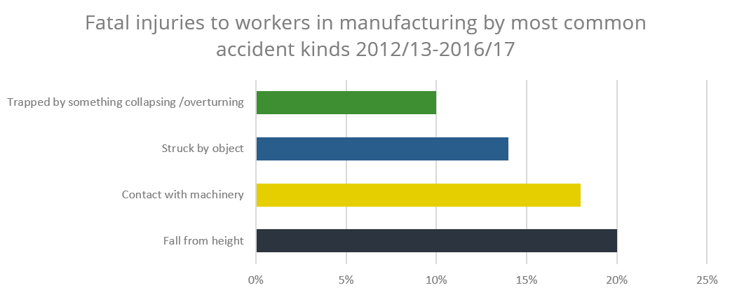 Graph displaying fatal injuries to workers by most common accidents