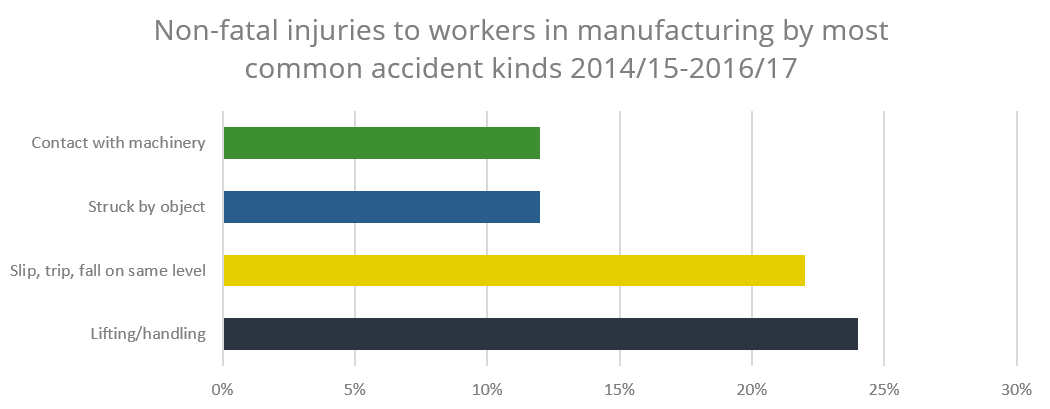 Graph displaying non fatal injuries to workers most common