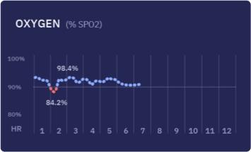 Spo2 chart