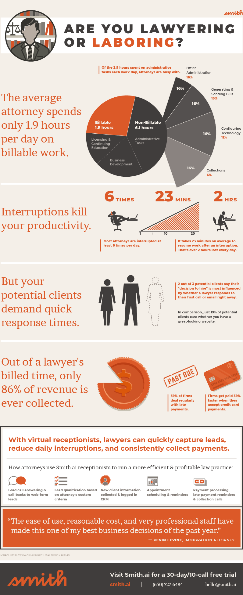 lawyering or laboring smith.ai infographic