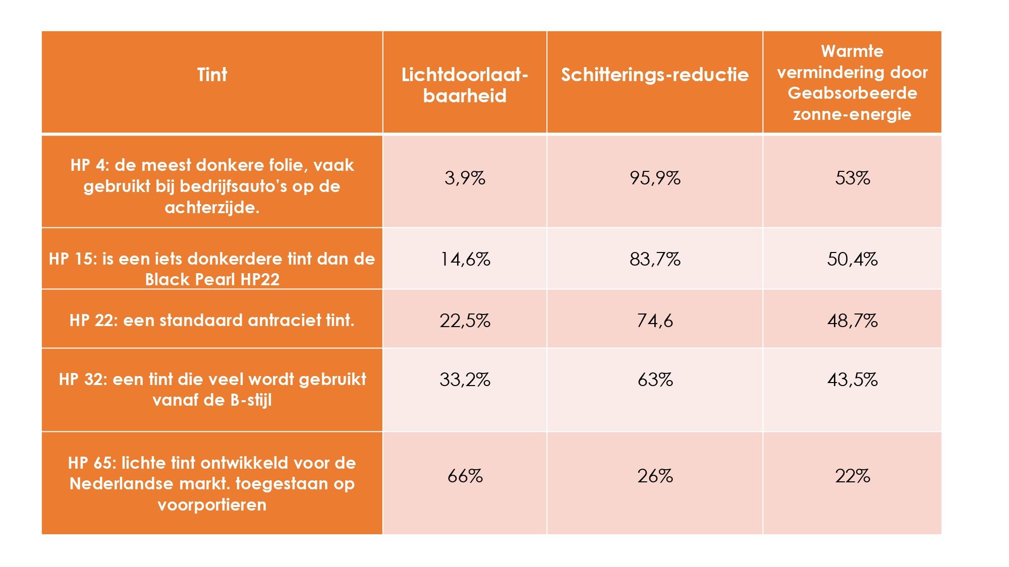 soorten raamfolie ramen tinten transparantie percentages
