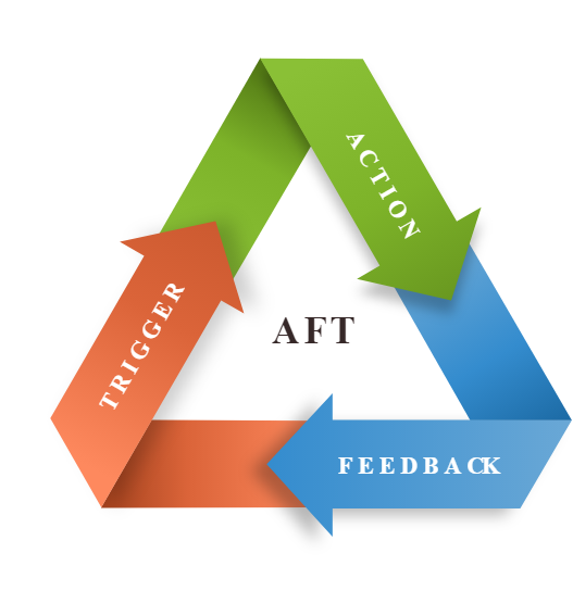 The AFTlearning loop
