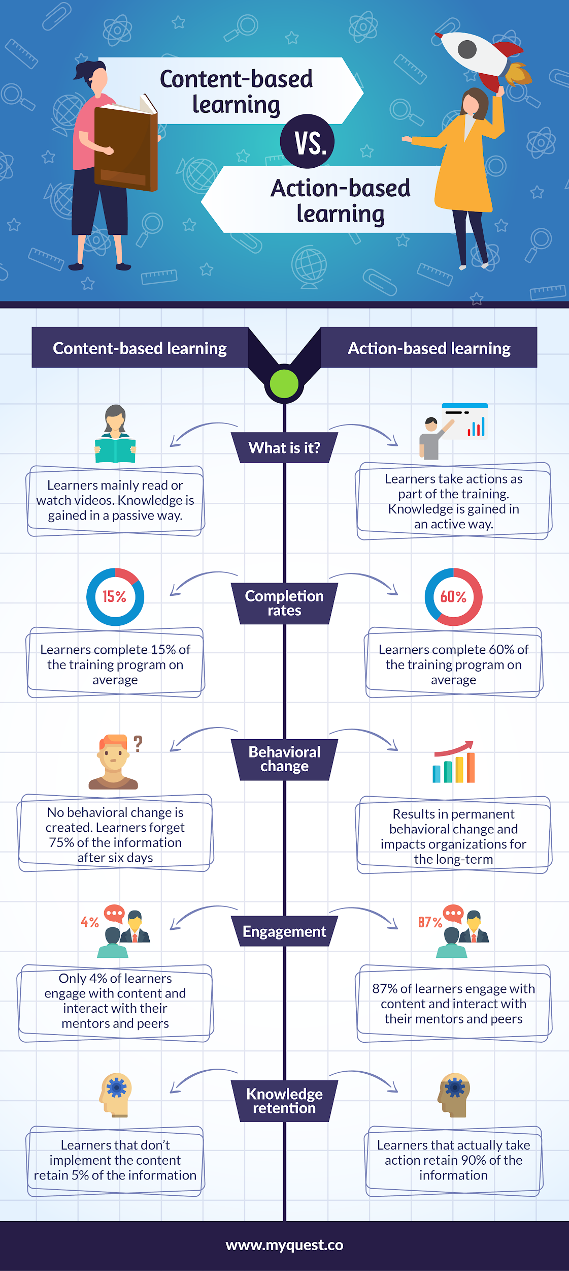 Content-based learning vs Action-based learning
