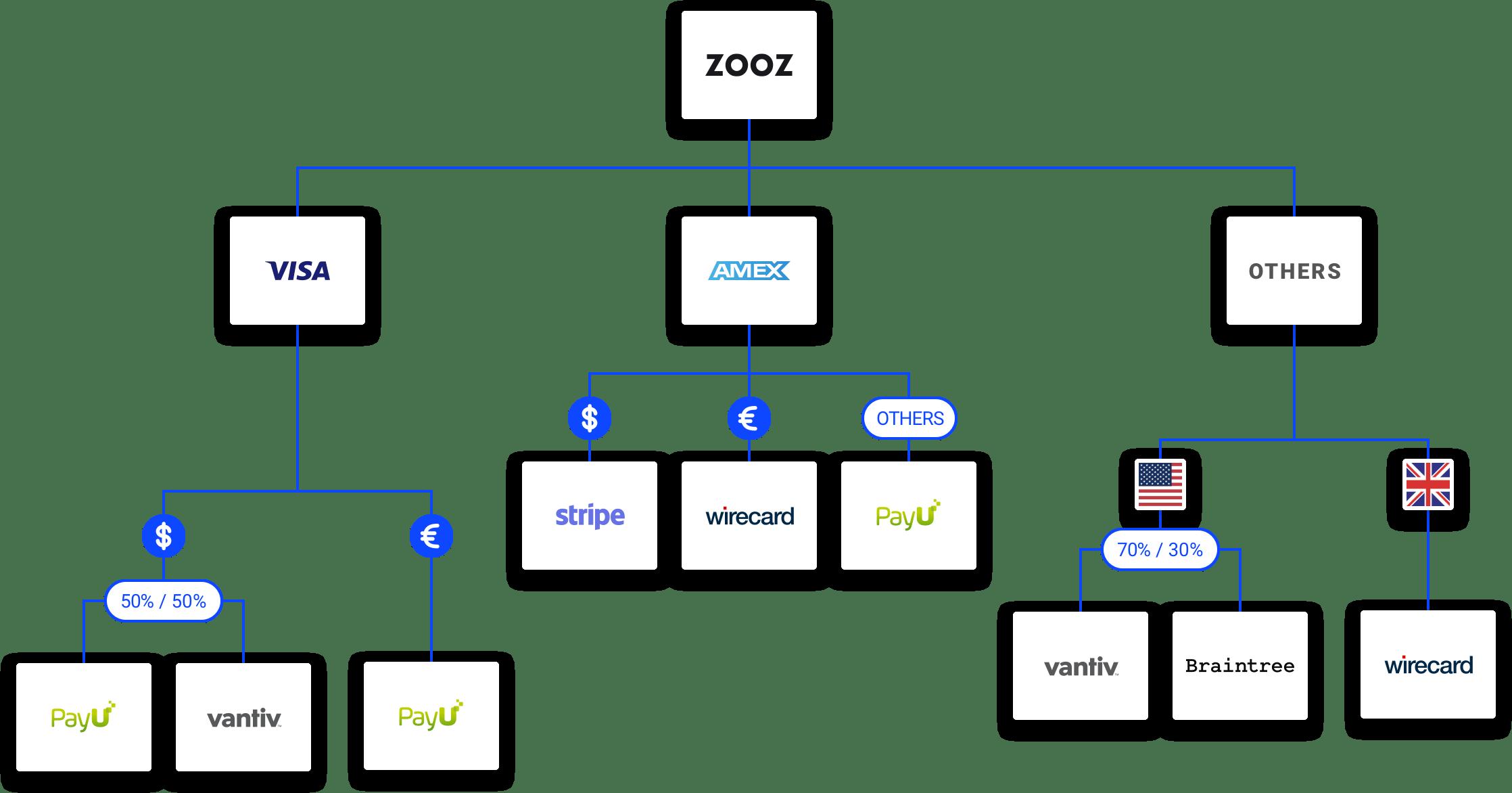 ZOOZ - A Smart Open Payments Processing Platform