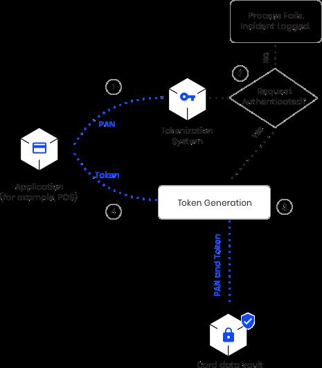 DSS tokenization Process