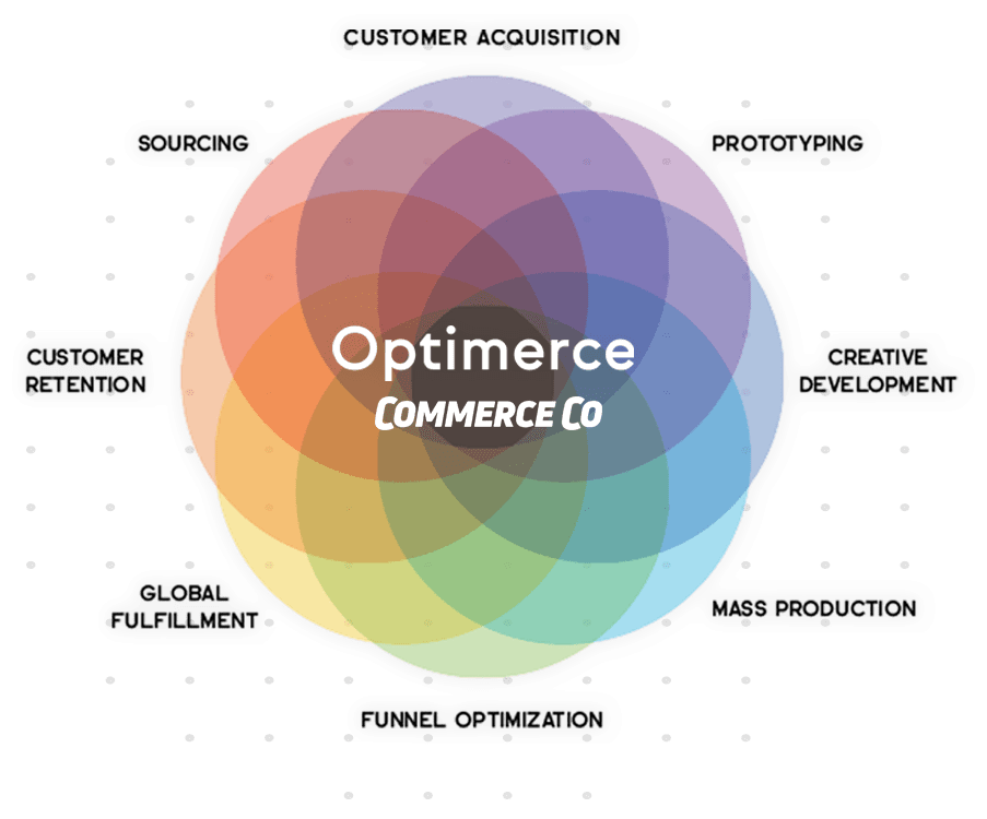 optimerce, commerce co, facebook ads, sourcing, revenue, product, ecommerce,