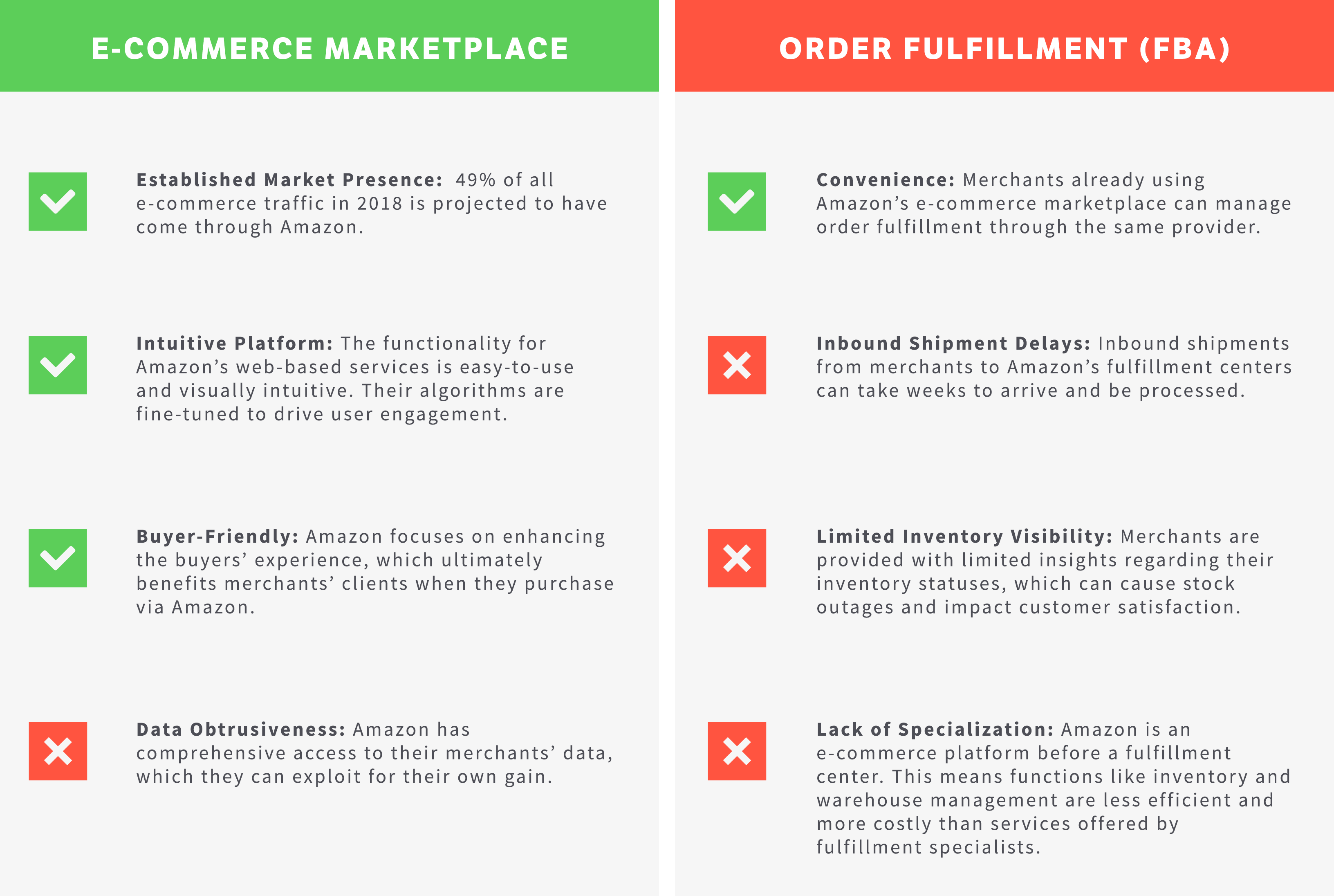 A comparison of Amazon's e-commerce marketplace with their order fulfillment (FBA) services