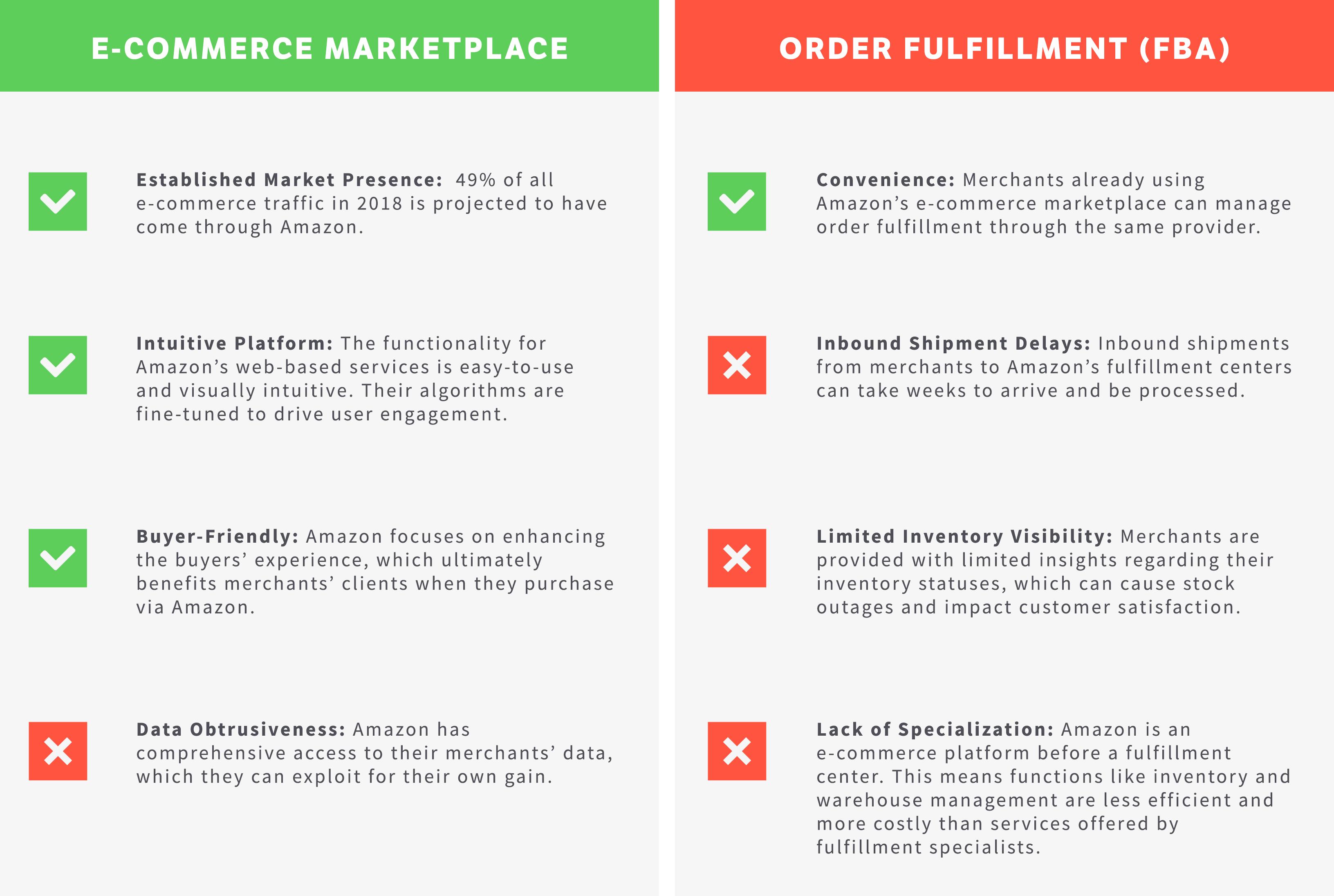 Blog – Warehousing & Fulfillment Takeaways from Amazon