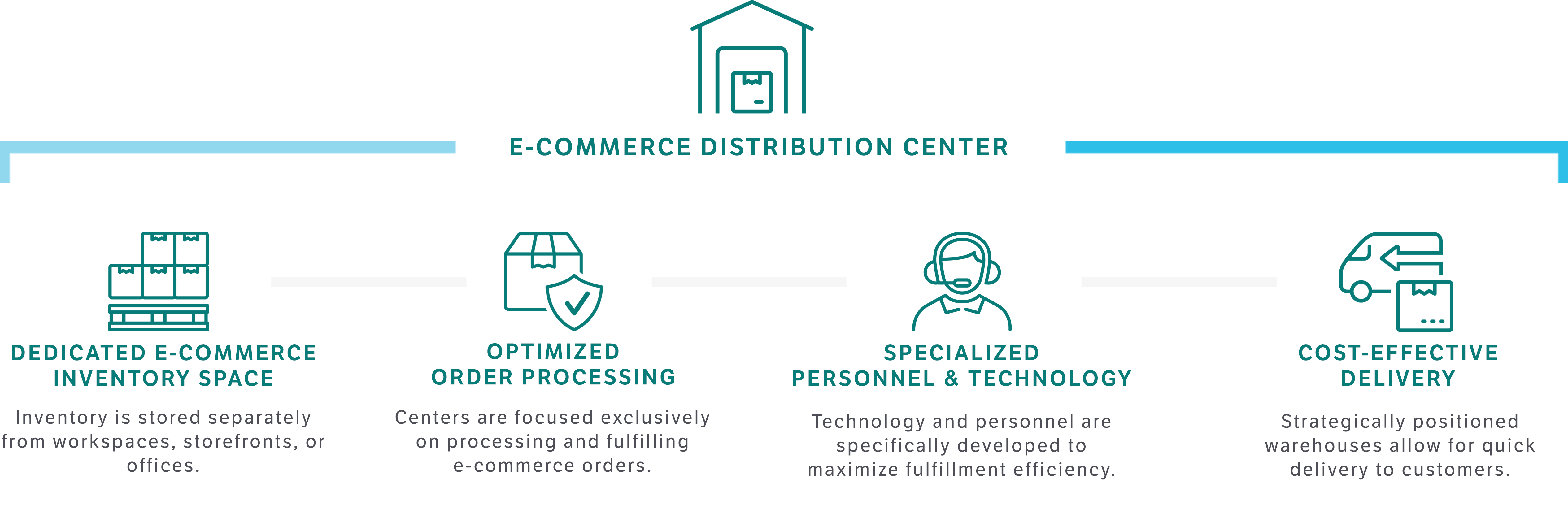 Why e-commerce fulfillment centers are so effective