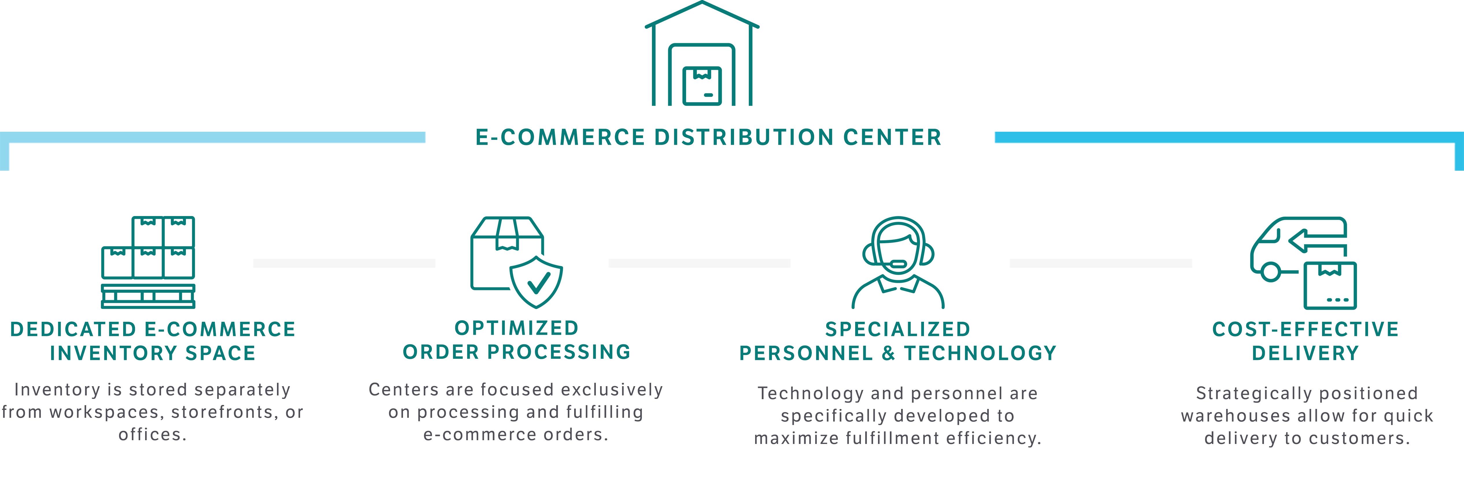 Why e-commerce fulfillment centers are so effective