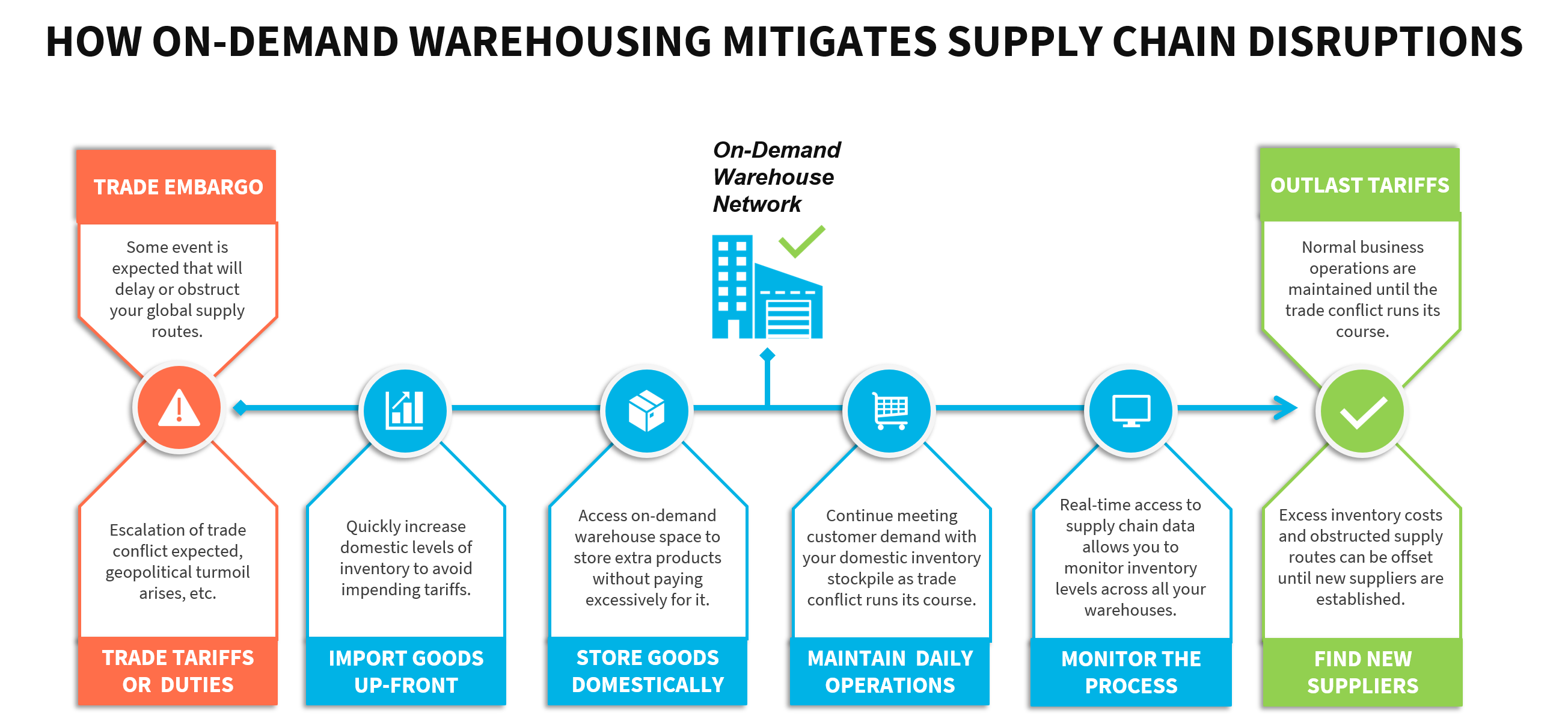 A workflow that demonstrates how on-demand warehousing is used to solve supply chain disruptions arising from trade conflict